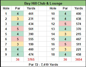 Bay Hill Course