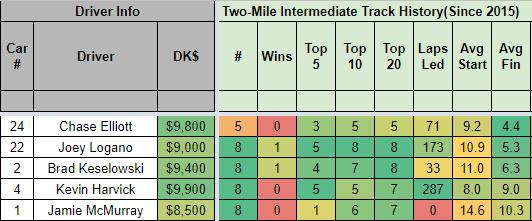 track type history